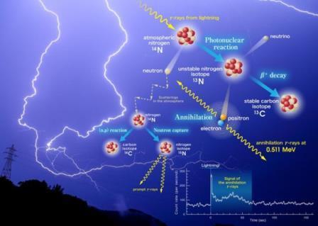 """Грозовые разряды являются естественными """"ядерными мини-реакторами"""", вырабатывающими антивещество"""