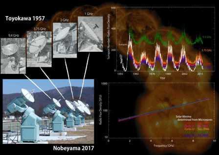 Радиотелескопы непрерывно следят за микроволновым излучением Солнца