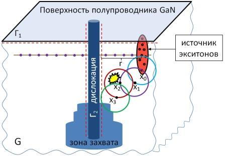 Моделирование процессов диффузии и захвата экситонов проникающими дислокациями
