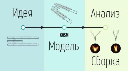 Этапы работы алгоритма