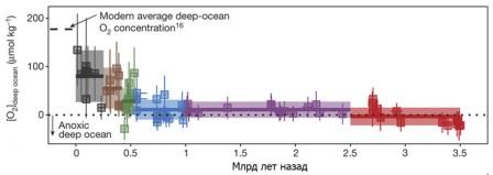 Полученные значения содержания О2 в придонной воде (мкмоль/кг)