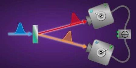 Ученым удалось получить изображения пар фотонов, запутанных на квантовом уровне