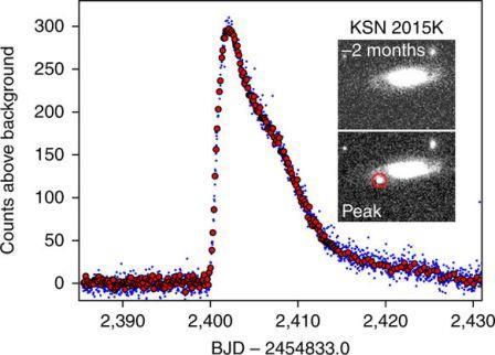 Кривая светимости сверхновой KSN 2015 K ©  Armin Rest et al., Nature Astronomy.