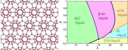 Изображение структуры воды в фазовом состоянии Si34 (слева) и фазовая диаграмма в координатах λ/давление (справа)  © Institute of Industrial Science, The University of Tokyo