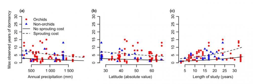 Графики, показывающие отношение: (а) количества осадков ко времени спячки , (b) широты ко времени спячки, (c) продолжительности исследования ко времени спячки © Ecology Letters