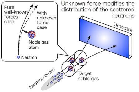 Иллюстрация, поясняющая, как работает эксперимент нейтронного пучка