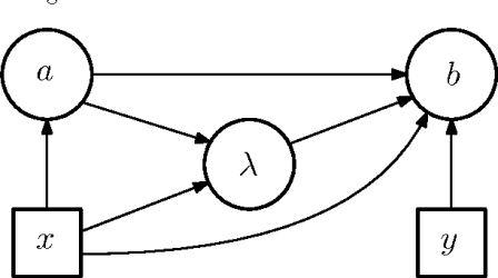 Диаграмма влияния