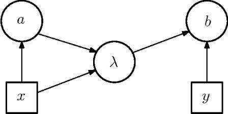 Диаграмма влияния для онтологической модели