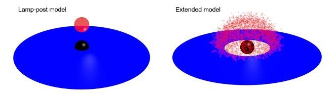 Изображение двух соперничающих моделей черных дыр: ламповой и расширенной. Черная точка представляет черную дыру, синяя область – ее аккреционный диск, а красная – корона © Fumiya Imazato, Hiroshima University