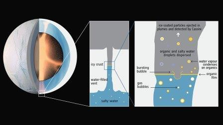 Схема гидротермальной активности на Энцеладе © ESA/F. Postberg et al (2018)