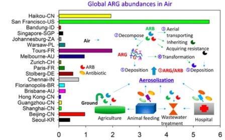 Концентрация генов устойчивостив различных городах  ©Environmental Science & Technology