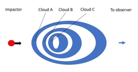 Модель время-обращенной импульсной структуры. Импактор (красный) производит переменное излучение по мере продвижения через осесимметричные, растянутые облака (синие) © Jon Hakkila