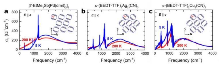 Рисунок 1: Зависимость проводимости электронных спиновых жидкостей от частоты: EtMe (рисунок a), AgCN (рисунок b) и CuCN (рисунок c). Красная линия отвечает температуре 200 кельвинов, синяя — температуре 5 кельвинов. Во врезах — внутренняя структура соответствующих жидкостей