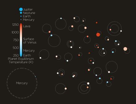 Техническая ошибка помогла обнаружить самое крупное скопление экзопланет © JohnLivingston