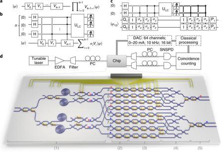 Схемы обработки квантовой информации (вверху) и схема экспериментальной установки (внизу) © Xiaogang Qiang/University of Bristol