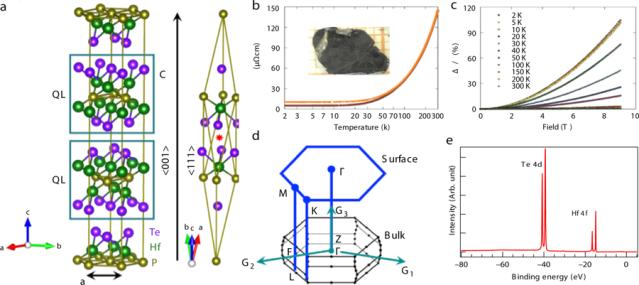 Кристаллическая структура и образецHf2Te2P © Madhab Neupane, UCF