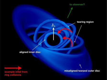 Характеристическая структура диска из симуляции  смещенного диска вокруг вращающейся черной дыры © K. Pounds et.al./University of Leicester