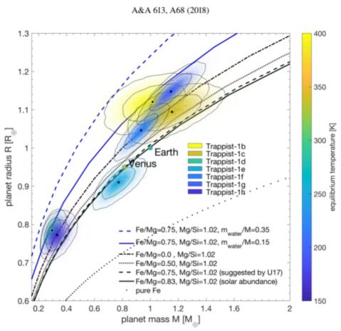 График масс и радиусов планет системы Trappist-1, Земли и Венеры.