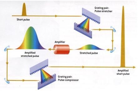 Схема технологииCPA