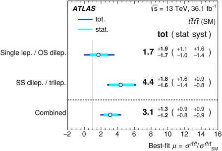 Степень производства четырех истинных кварков в предсказаниях  Стандартной модели, измеренная экспериментом ATLAS для разных  проанализированных конечных состояний и их комбинаций © ATLAS Collaboration/CERN