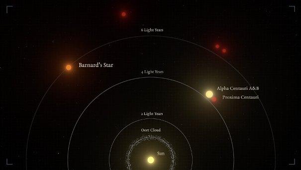 Солнечная система и близлежащие звезды © IEEC/Science-Wave/Guillem Ramisa