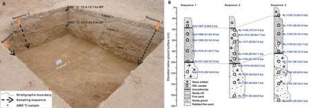 Рис. 3.Раскоп в Нвия Деву и датировки
