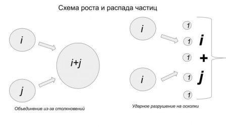 Схематическое изображение модели агрегации и дробления вещества © Сергей Матвеев
