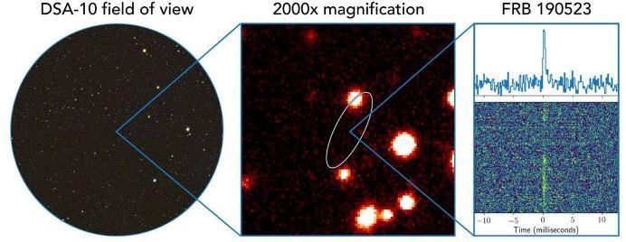 Месторасположение объекта (слева), увеличенная галактика (в центре) и всплеск FRB 190523 в радиоспектре (справа) © sciencealert