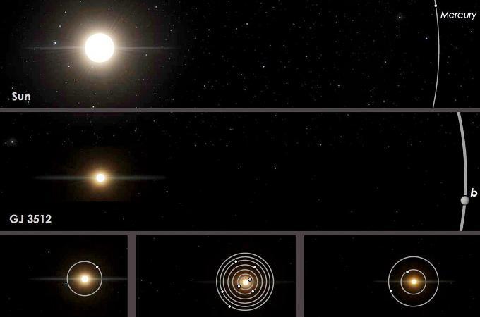 Это изображение, предоставленное Гиллемом Англада-Эскуде, показывает сравнение орбит звезды красного карлика GJ 3512 и ее недавно идентифицированной газовой планеты-гиганта GJ 5312b, в центре, с солнечной системой Земли и другими соседними планетными системами красного карлика © Guillem Anglada-Escude / AP