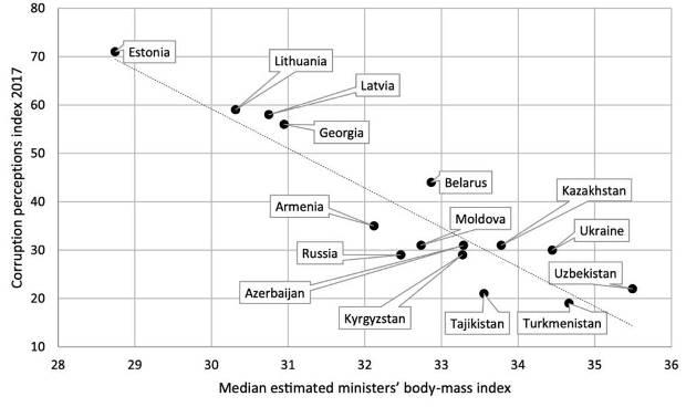 По вертикали — уровень восприятия коррупции (на 2017 год), по горизонтали — оценка среднего значения ИМТ членов правительства / ©Blavatskyy, 2020