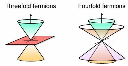 Геометрическая интерпретация тройных (слева) и четверных (справа) фермионов © Jörn Venderbos