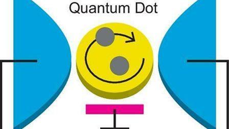 """Квантовая точка (желтая), подключенная к двум электродам (синие). Электроны, туннелирующие в квантовую точку от электродов, взаимодействуют друг с другом, образуя высококоррелированное квантовое состояние, называемое """"ферми-жидкостью"""" © Rui Sakano"""
