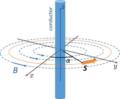 Квантовый спин перемещается по проводу по круговой траектории. Электроны в проводе магнитно связаны со спином из-за флуктуаций тока. Многочастичная адиабатичность системы электронного спина при конечной температуре является устойчивой по отношению к увеличению длины проволоки. По сути, адиабатичность в чистом состоянии нарушается при любой конечной скорости движения. © Nikolai Il'in et al./Physical Review A, 2021